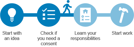 Customer journey fo rwhe na consent is not required
