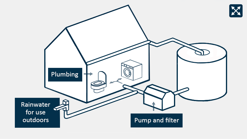 A diagram depicting a rainwater tank connected via internal plumbing.