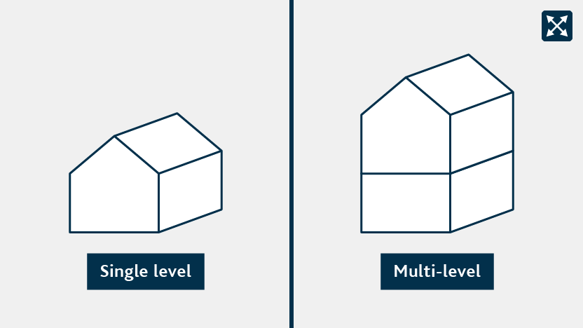 A single level and a multi-level building