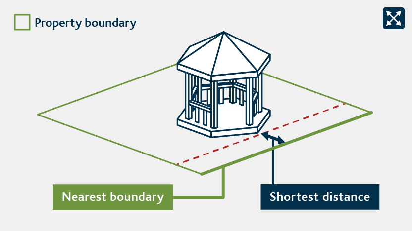 Shortest distance between a sleepout and nearest property boundary